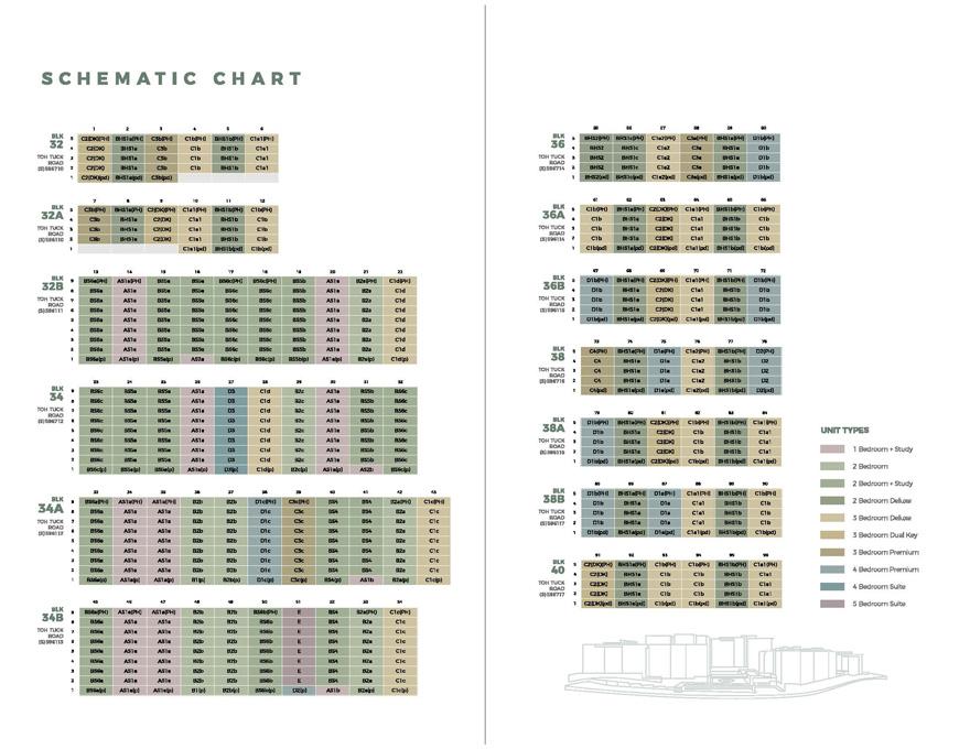 Forett-at-bukit-timah-condo-freehold-former-goodluck-gardens-balance-unit-chart